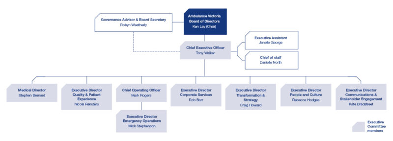 Ambulance Victoria Executive Structure