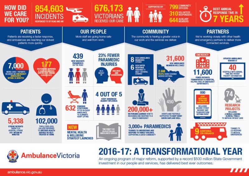 2016-17: A Transformational Year