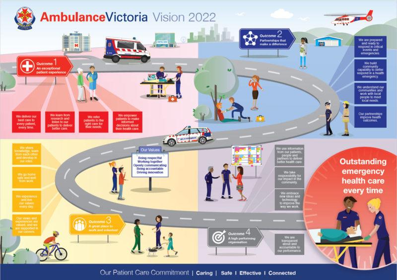 Ambulance Victoria Vision 2022